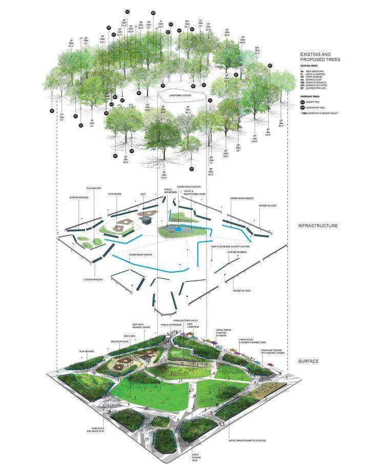 Landscape Architecture 3d Block Diagram에 대한 이미지 검색결과