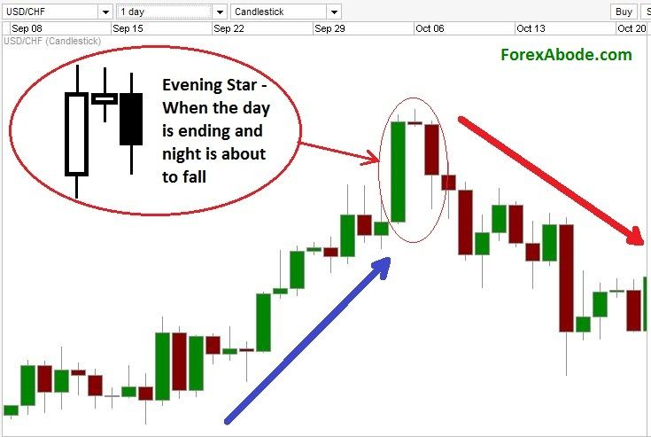 Evening Star Candlestick Pattern On A Forex Chart Candlestick