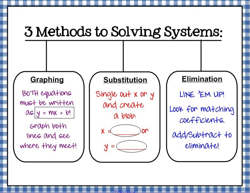 My graphic organizer for the methods to solving systems