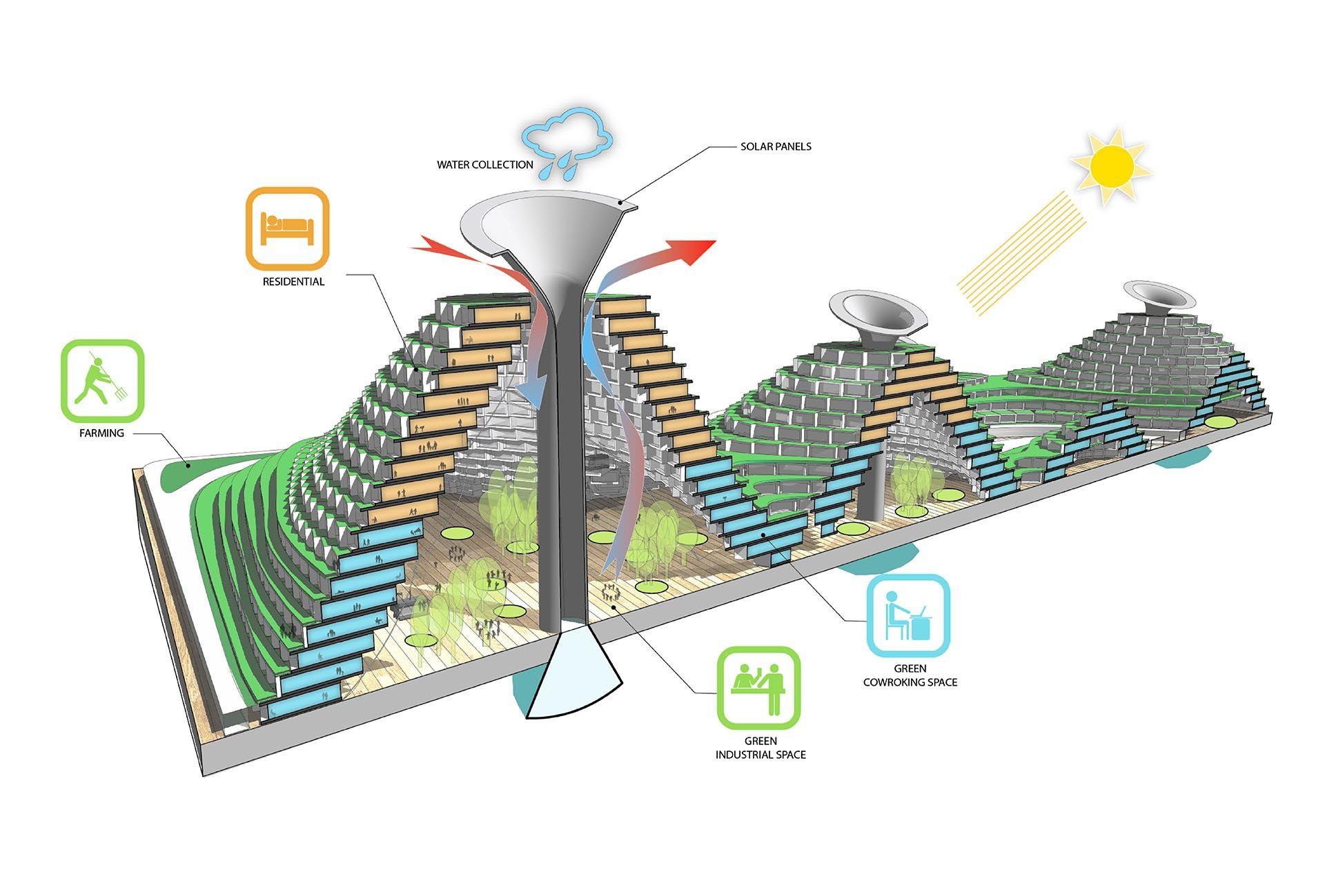 Smart City Avoid Obvious Architects Smart City City Urban