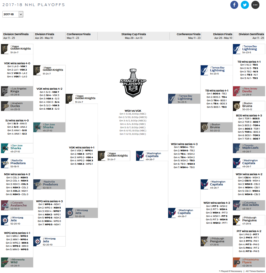 Pin By Rin Rasmussen On 4 Nhl Stanley Cup Playoffs Nhl Playoffs Stanley Cup Playoffs Stanley Cup