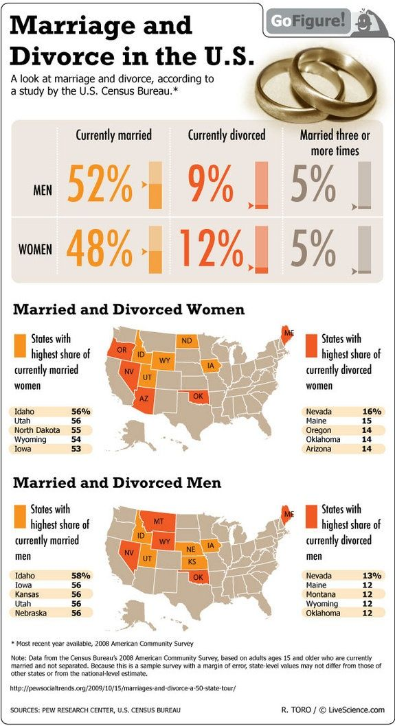 what causes divorce in america