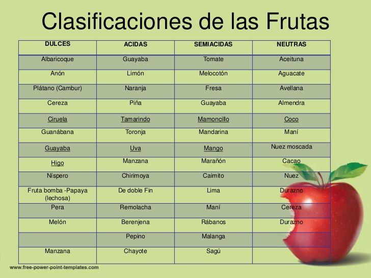 frutas acidas y alcalinas