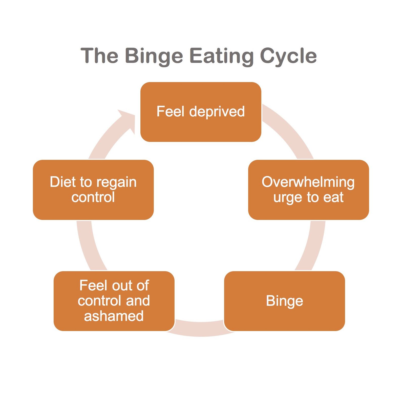 Compulsive Overeating Definition