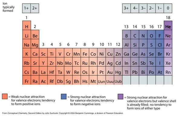 the rules of ionic bonds chemistry - Google Search School - new periodic table with charges for groups