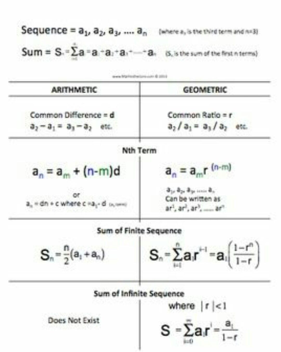 Arithmetic And Geometric Sequences Worksheet Pin By Rubika Marimuthu On Maths In 2020 Geometric Sequences Maths Solutions Arithmetic Sequences