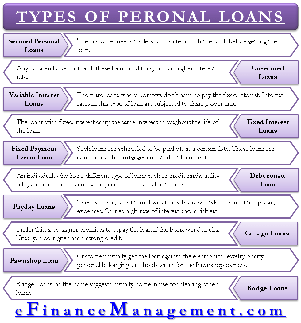 Types Of Personal Loans These Are The Options You Have Financial Life Hacks Accounting Student Personal Loans