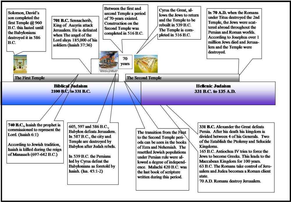Isaiah Bible Prophet  New Testament Timeline Chart  Bible Helps