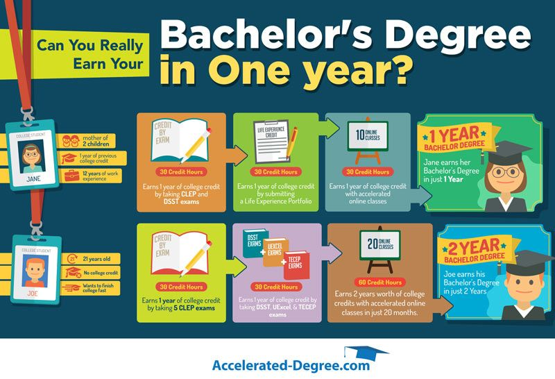 One Year Bachelors Degree Scholarships For College Bachelors Degree Education Degree