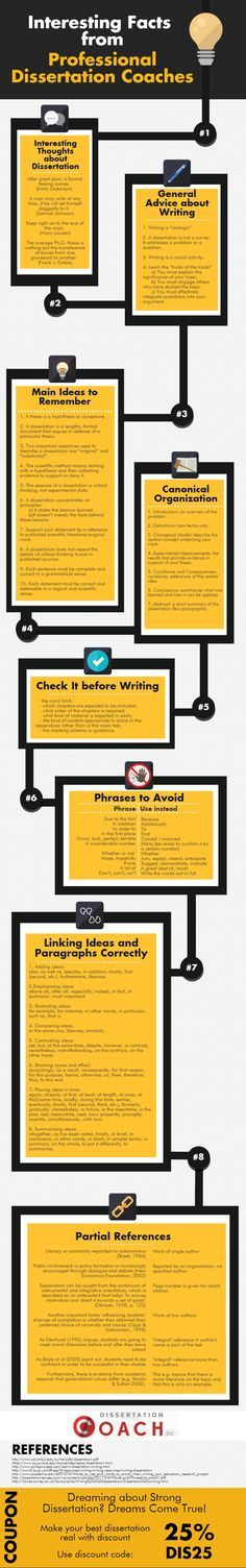 Interesting Fact From Professional Dissertation Coache Infographic Portal Writing Motivation All But Statistics