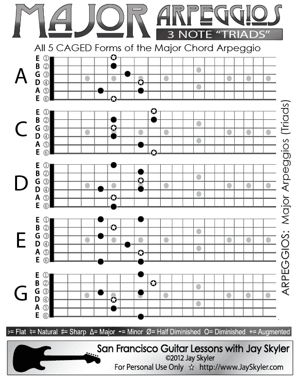 Major Chord (Triad) Guitar Arpeggio Chart (Scale Based Patterns ...