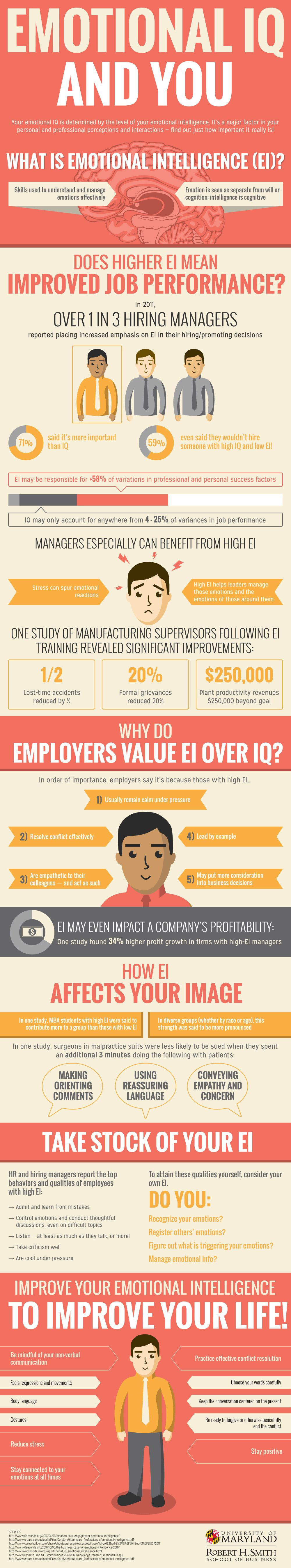Emotional IQ And You #Infographic