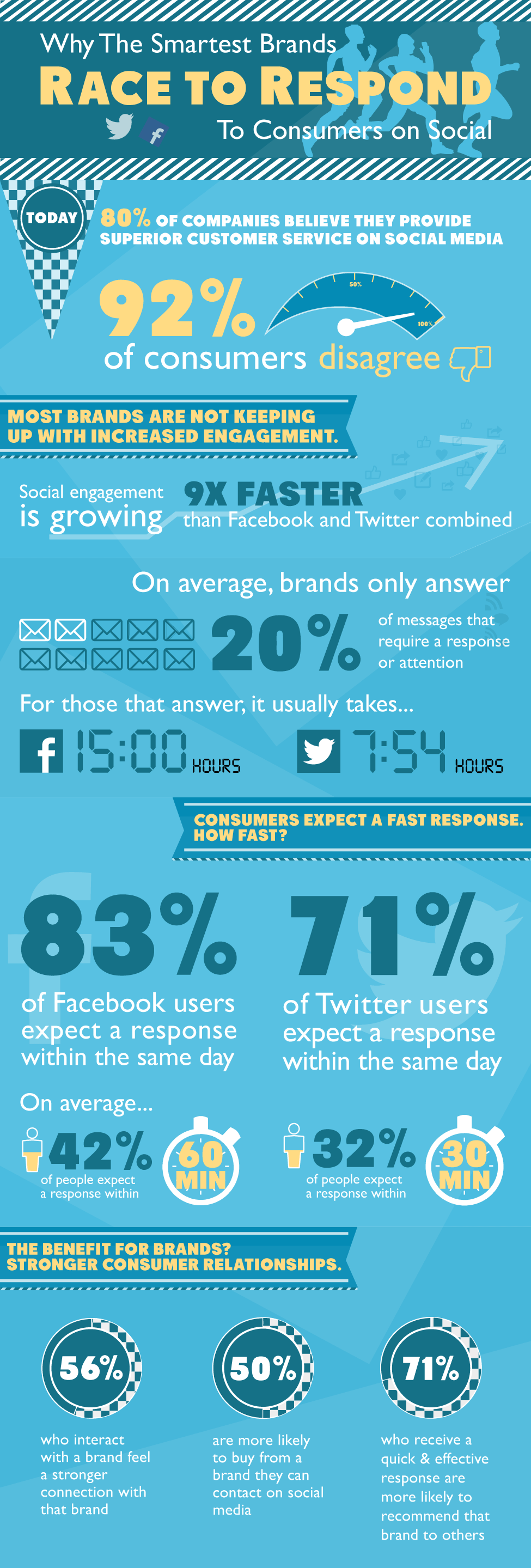 Why Smart Marketers Race to Respond on Social Media #infographic