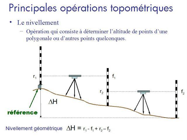Genie Civil Charpentes Beton Arme Ingenierie Topographie Cours De Topographie Genie Civil