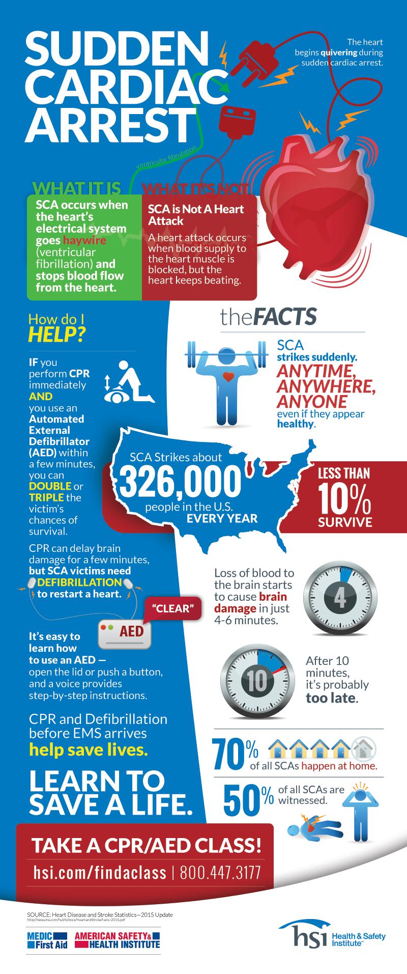 October Is Sudden Cardiac Arrest Awareness Month Infographic Heart Disease Awareness Cardiac Arrest Cardiac