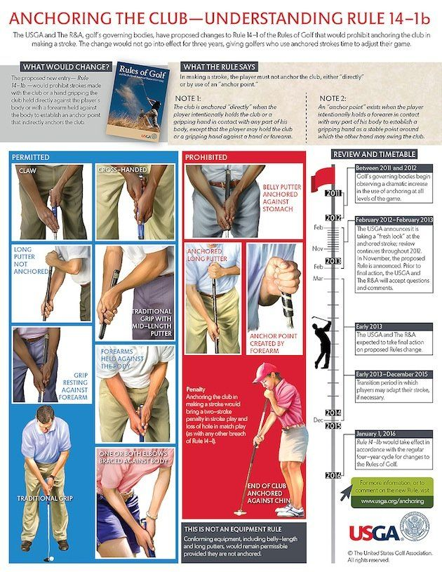 Your Handy Anchoring Guide To What S Permitted And Prohibited By The R A And Usga Golf School Golf Lessons Golf