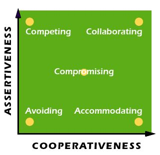 TKI Conflict Model-Leadership Skills   Why the TX MBA is right for