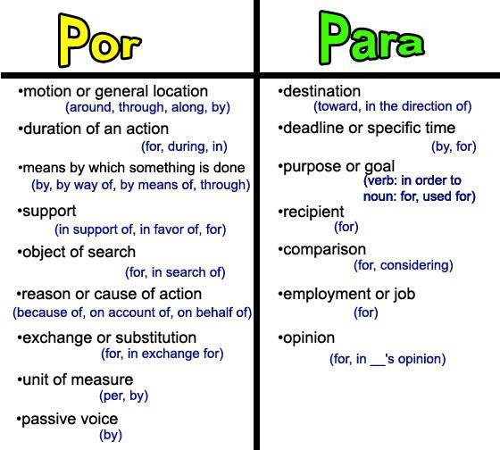 Por Vs Para La Gramtica Pinterest Spanish Language And
