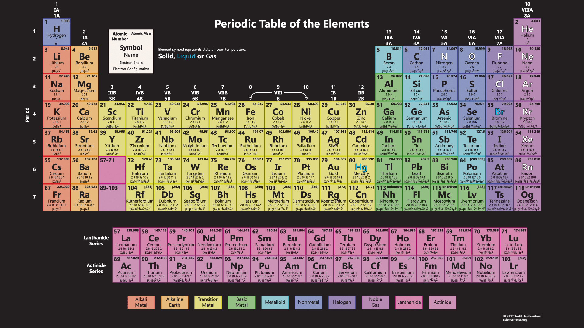 Periodic Table Wallpaper With All 118 Elements