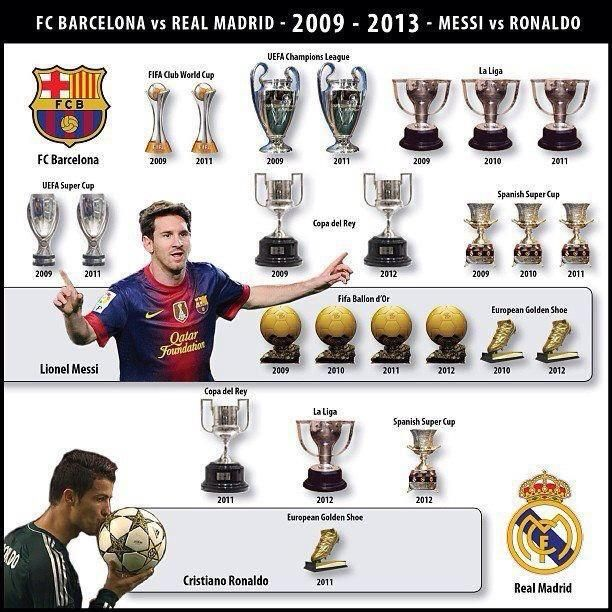 Put In The Ballon DOr Ronaldos Section To Make It A Bit More Of Real Comparison Oh Wait That Still Wont Difference
