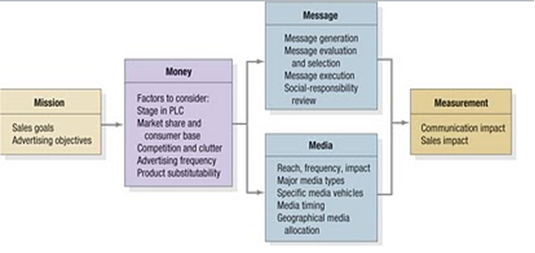 5 m's of advertising pdf - Google Search | Marketing Messages