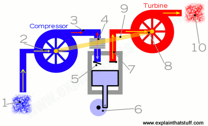 How Do Turbochargers Work Who Invented Turbochargers Turbocharger Inventions Turbo Kick