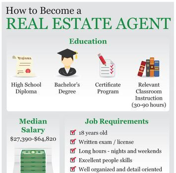 How To Become A Real Estate Agent Ehow Real Estate Agent Real