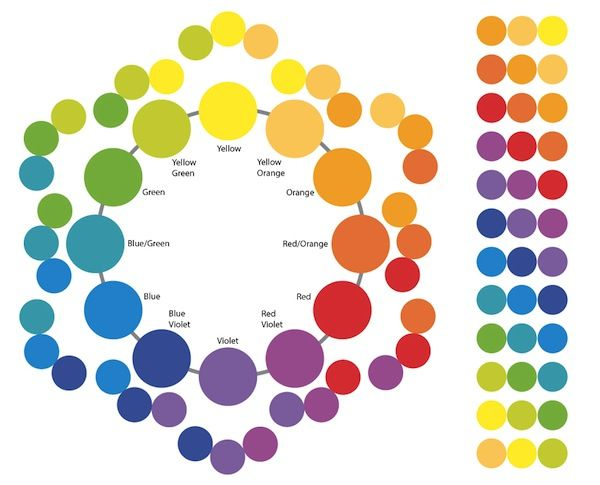 Analogous Colors Analogous Color Wheel Color Visual Art