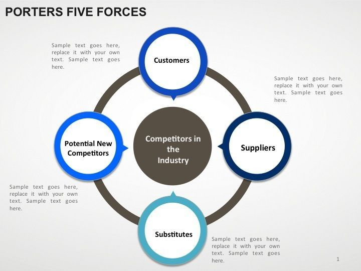 Porter S 5 Forces For Work Powerpoint Presentation Templates