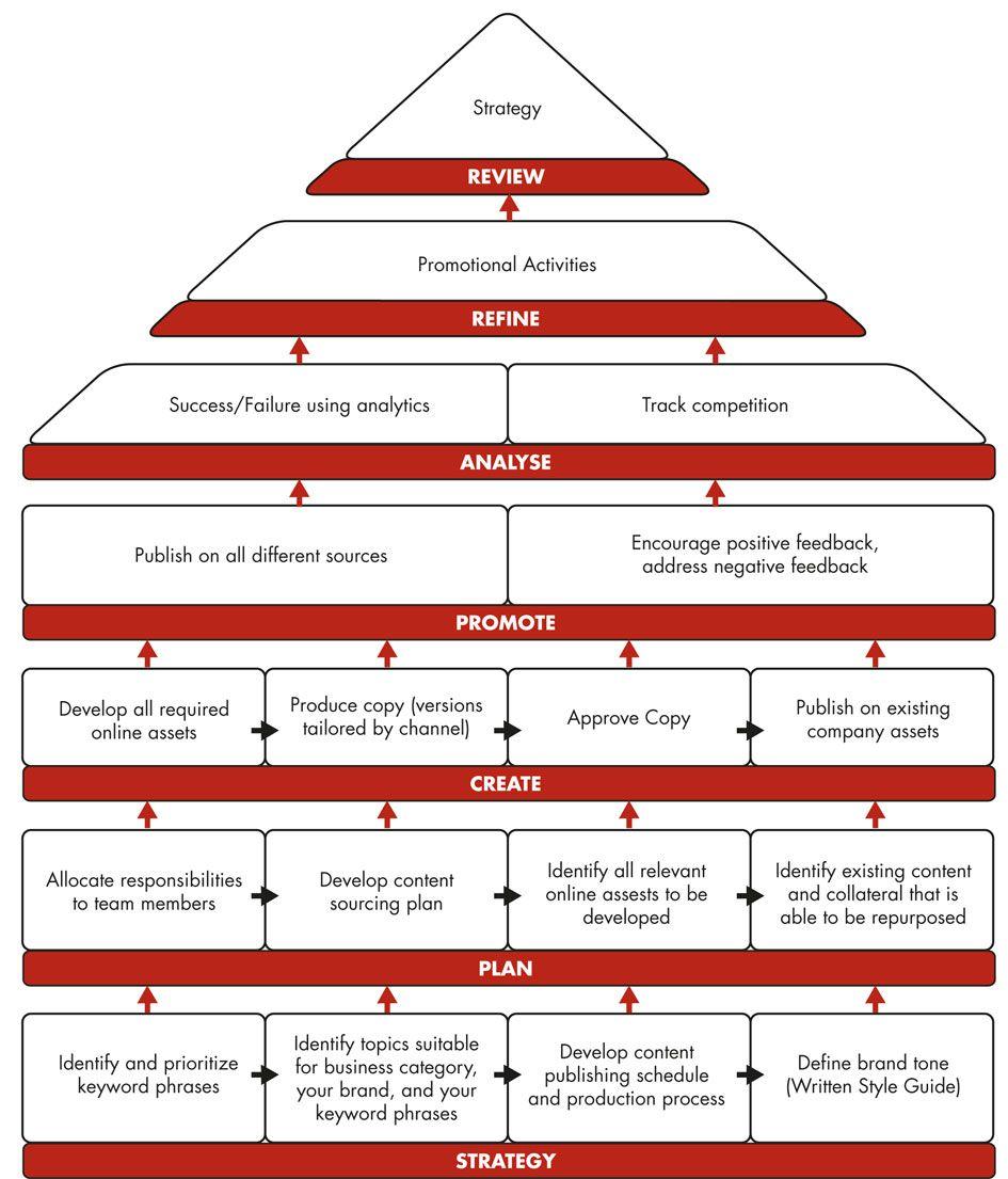 Marketing Action Plan | qubeMailer | MarCom Strategy | Pinterest ...