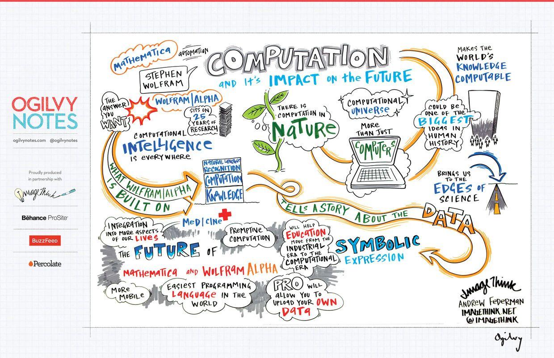 La informática y su impacto en el futuro #infografia #infographic