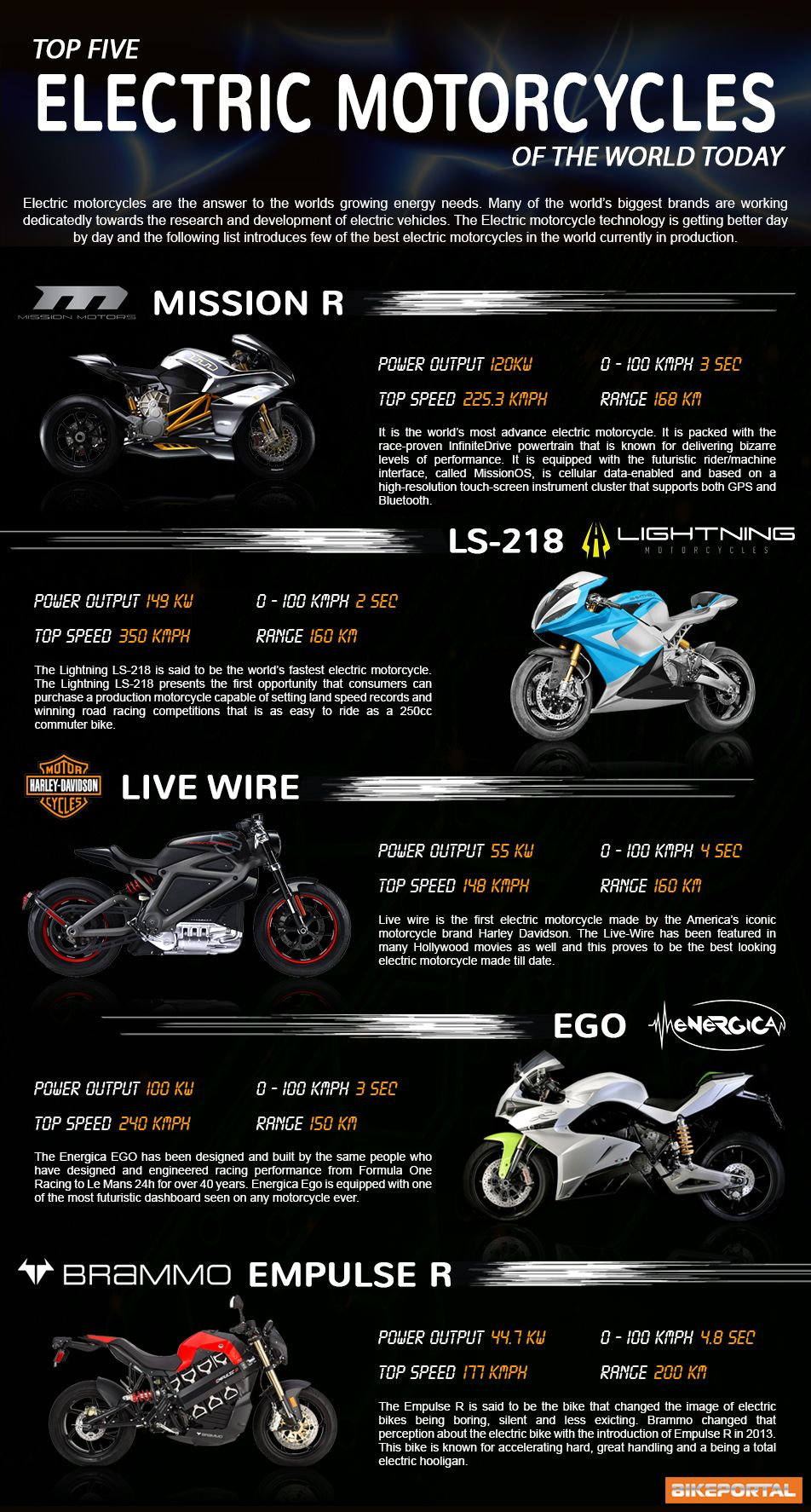 Infographic Top 5 Electric Motorcycles Of The World Electric