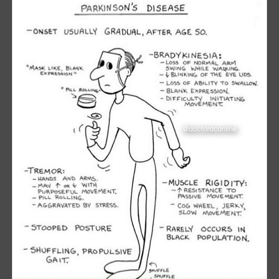 Parkinsons Disease, Parkinsons