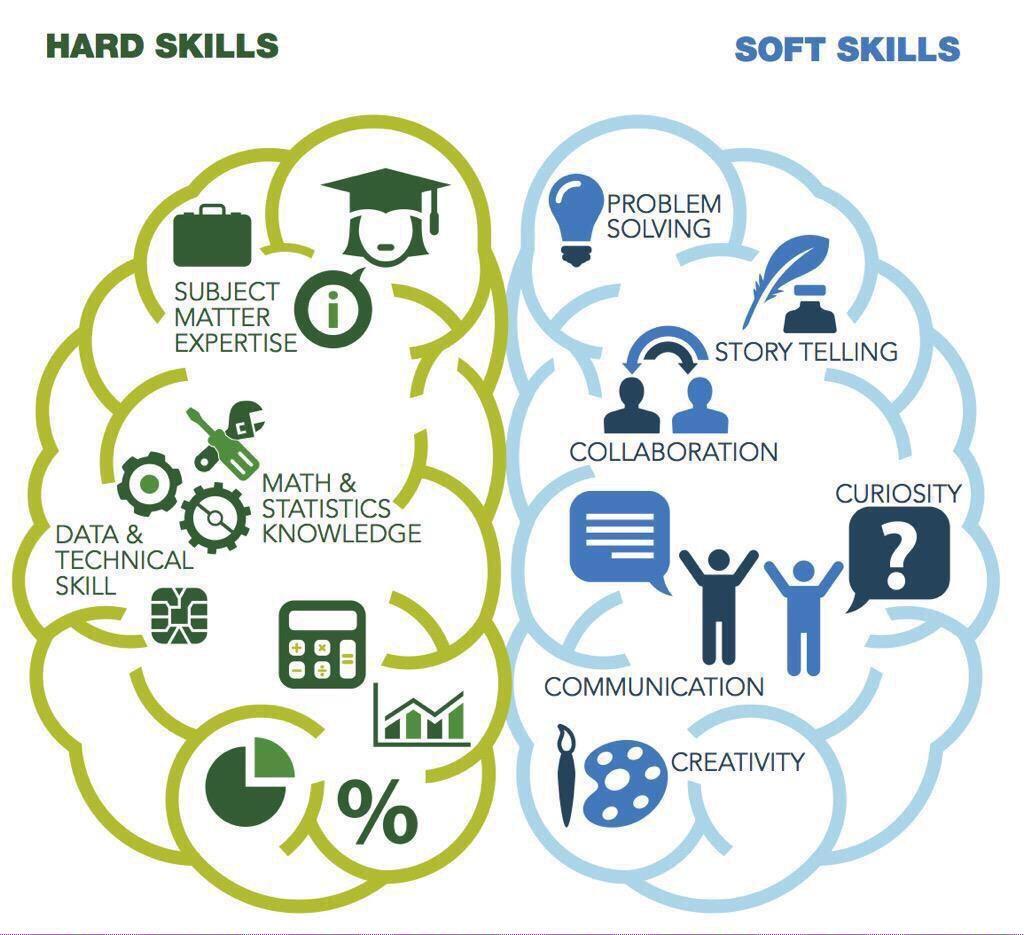 Soft Skills Training, Work Skills, Skill