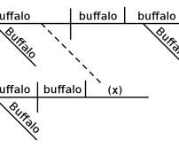 Narrative that made ferguson national story unravels the hard diagram of a grammatically sound english sentence buffalo buffalo buffalo buffalo buffalo buffalo buffalo buffalo ccuart Choice Image