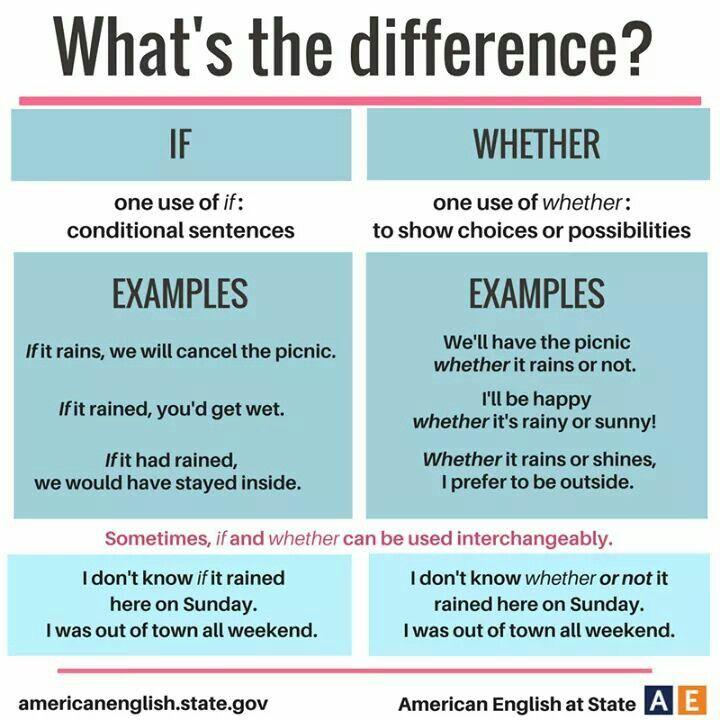 Words Language Grammar: English Grammar