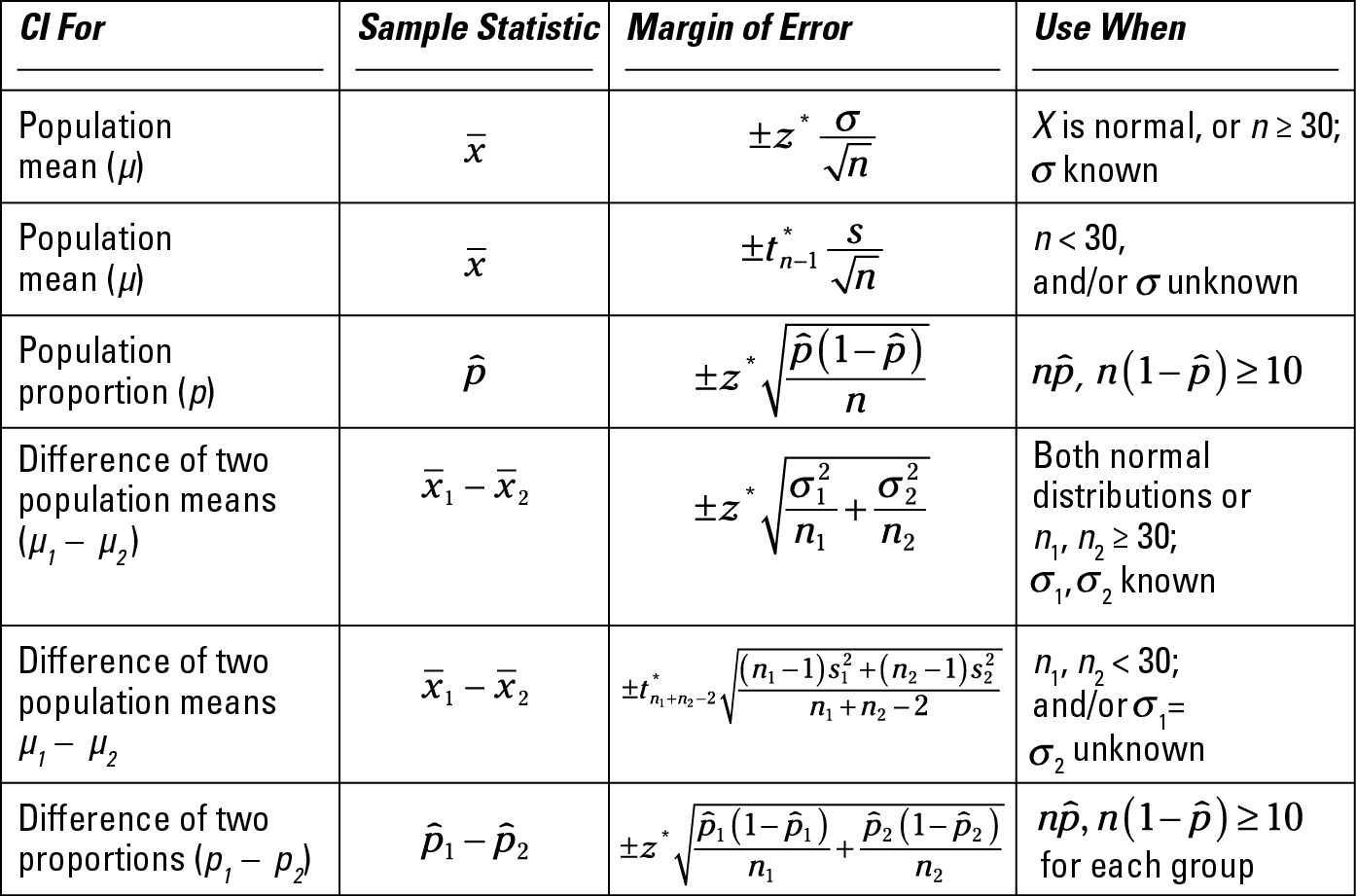 For Dummies Math Methods Statistics Math Math
