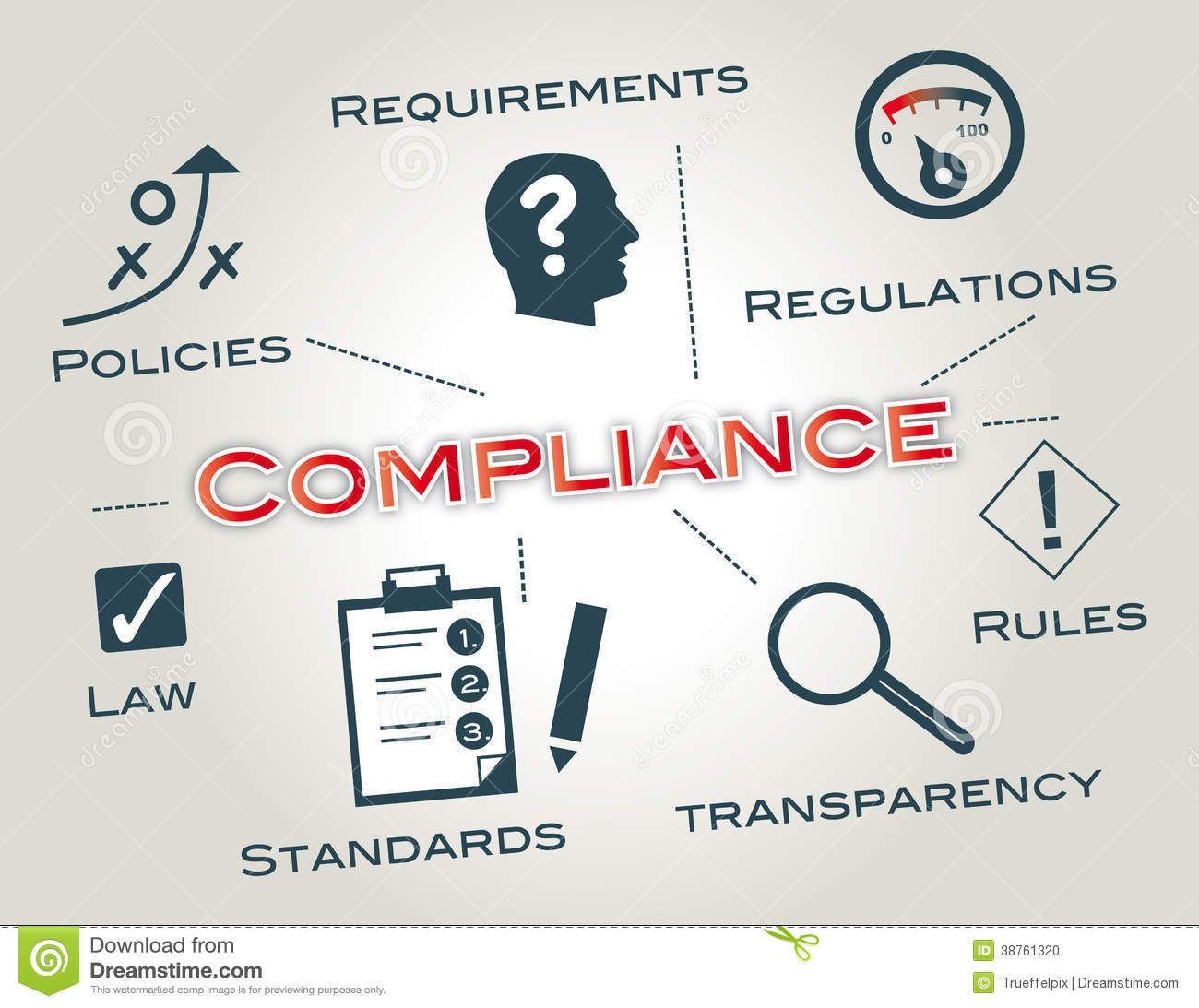 Compliance Regulatory Compliance In General Compliance Means Conforming To A Sponsored Spons Regulatory Compliance Document Management System Compliance