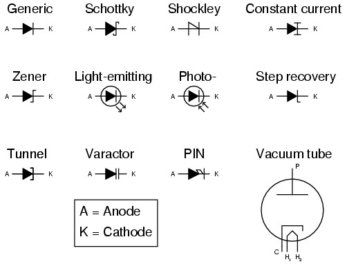 Diodes : Circuit Schematic Symbols - Electronics Textbook ...