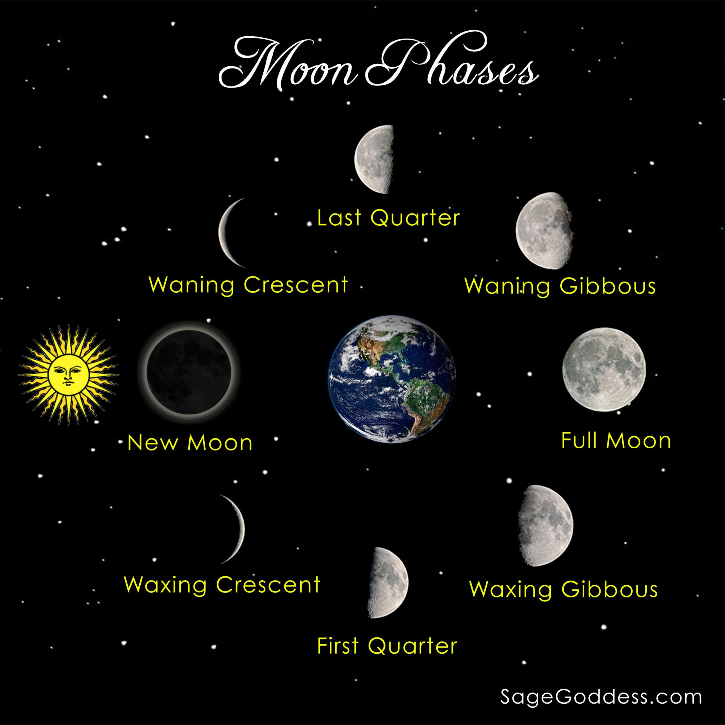 Image Result For Diagram Solar System New Moon