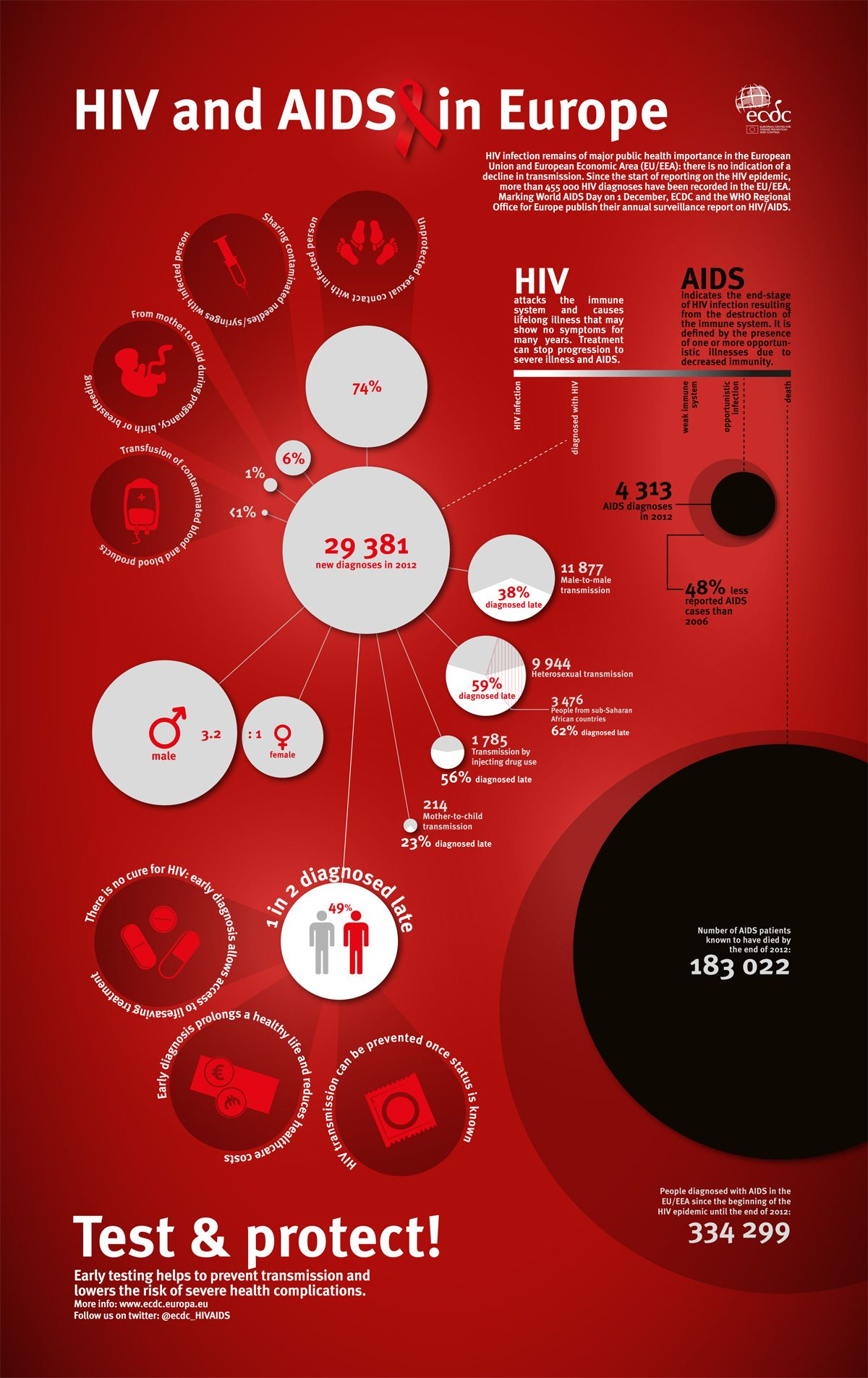 aids treatment in europe - 736×1168