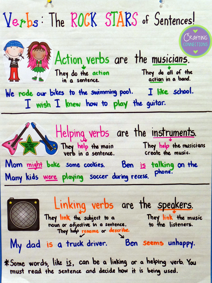 Types of verbs action helping linking  fun analogy by crafting connections blog post includes free matching resource also anchor chart with freebie th grade rh pinterest
