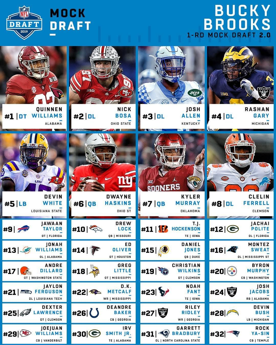 Nfl Bigplayfootball S 2019 Mock Draft 2 0 Who Does Your Team