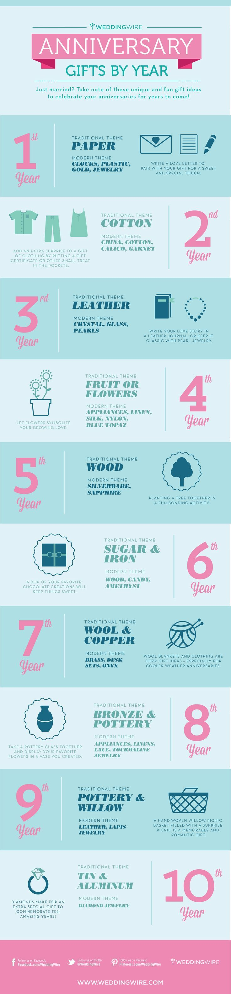 Infographic Anniversary Gifts By Year For The Home Pinterest