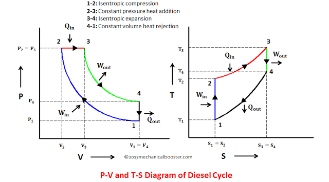 Diesel Cycle Process With P V And T S Diagram Cycle Process Cycle Mechanic