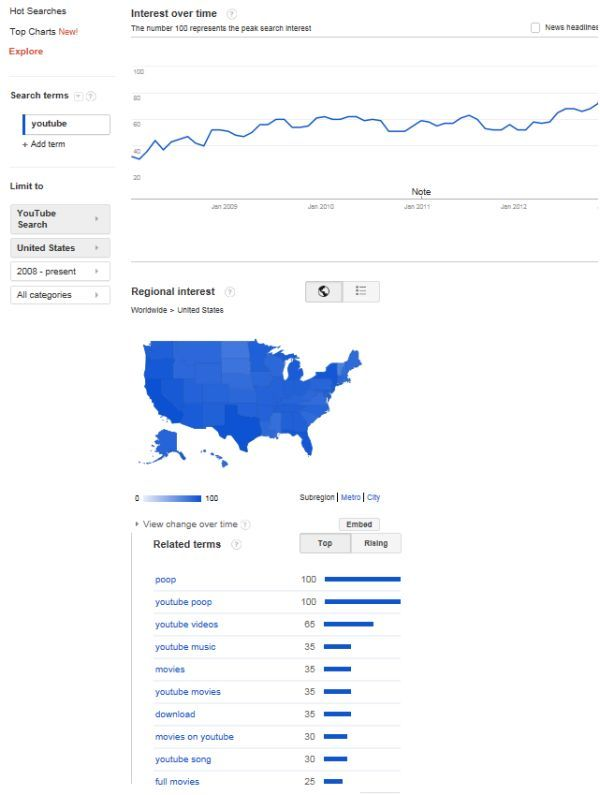 How To Use Google Trends For Seo Google Trends Web Marketing Web News