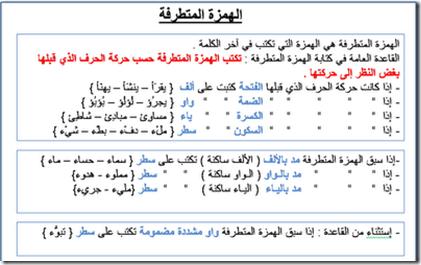 إملاء الهمزة آخر الكلمة المتطرفة محمود قحطان Learning Arabic Language Paper Template