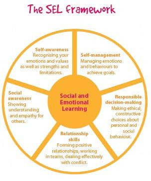 Google Image Result For Http Www Jameshornsby Essex Sch Uk Img Learningzone Person Social Emotional Skills Social Emotional Learning Social Skills Activities
