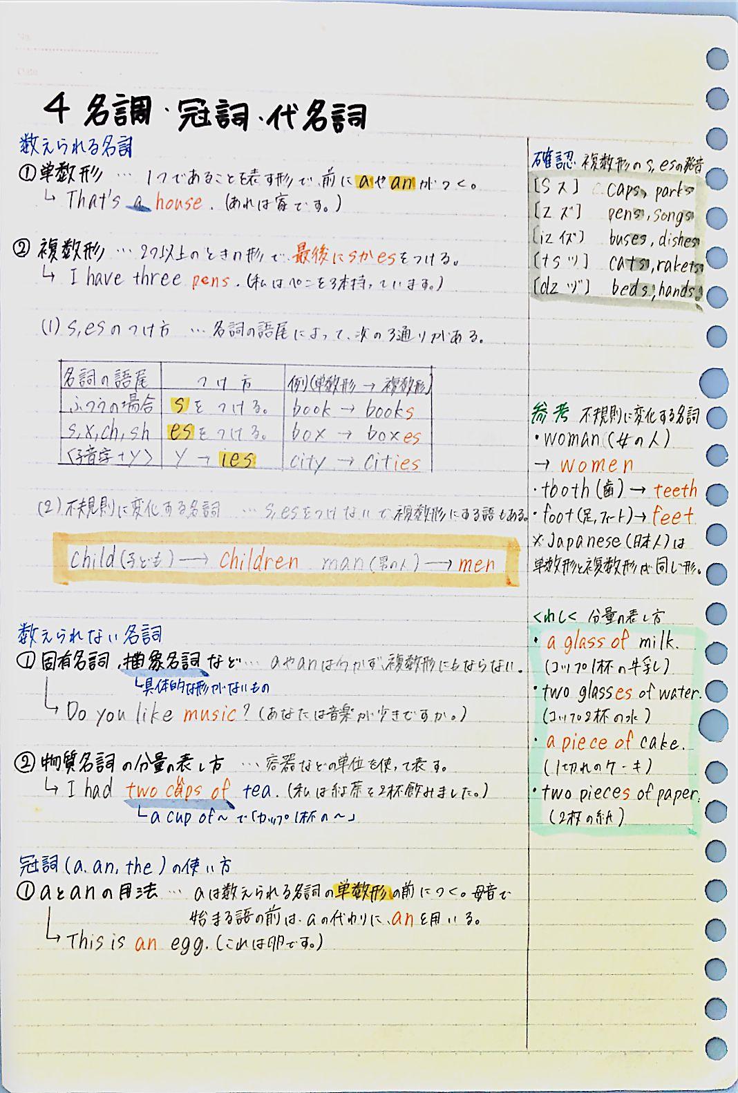 ボード 英語の文法 のピン