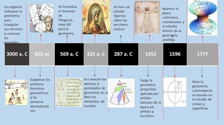 Resultado De Imagen De Historia De La Geometria Linea Del Tiempo Historia De La Geometria Geometria Imagenes De Historia